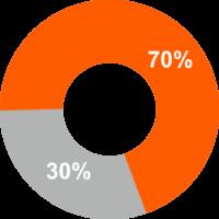90% отказов при регистрации товарных знаков связано с их неуникальностью